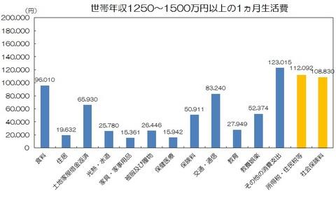 世帯年収1250〜1500万円.jpg