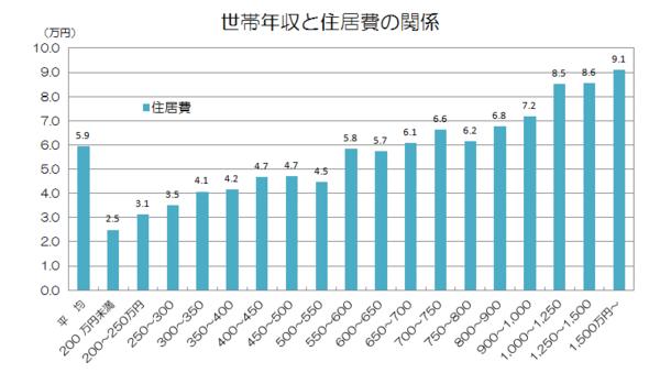 世帯年収と生活費(住居費).png