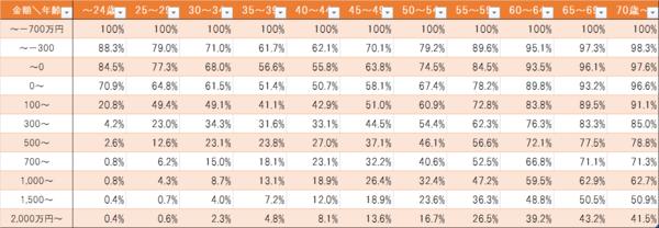 年齢別貯蓄ー負債額の累計比率分布.png