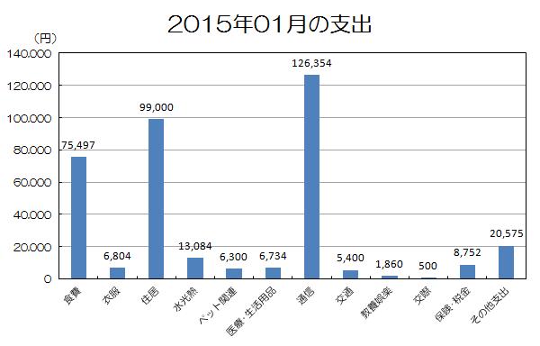 201501生活費.png