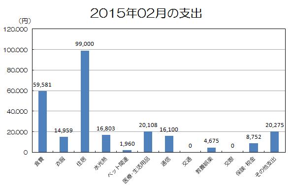 201502生活費.png