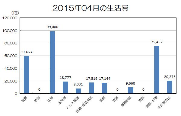 201504生活費.png