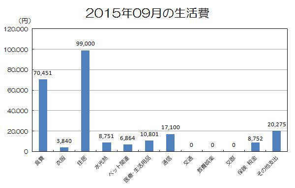 2015年09月の生活費.png