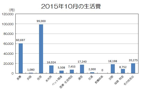 2015年10月の生活費.png