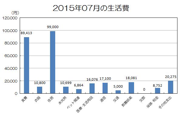 2015年7月の家計簿.png