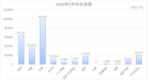 2016年3月の生活費.png