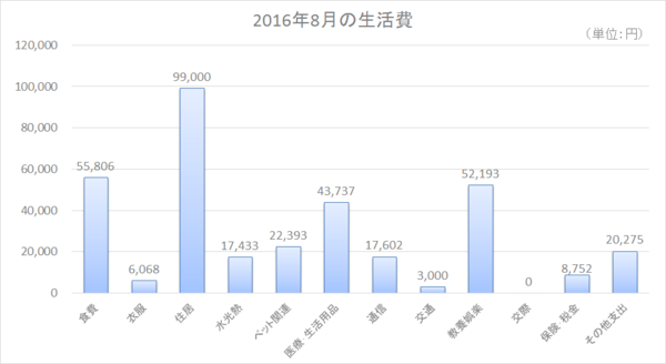 2016年8月の生活費.png