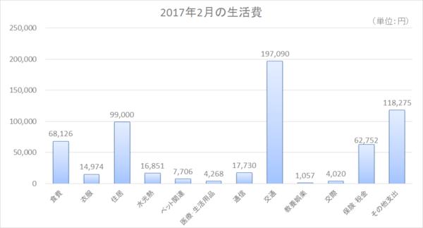 2017年2月の生活費 .png