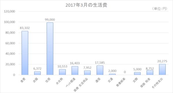 2017年3月の生活費.png