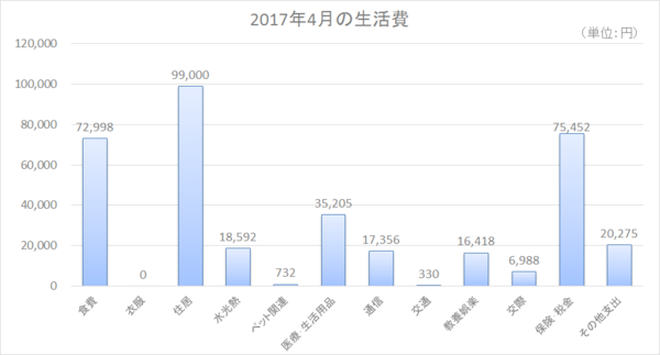 2017年4月の生活費.png