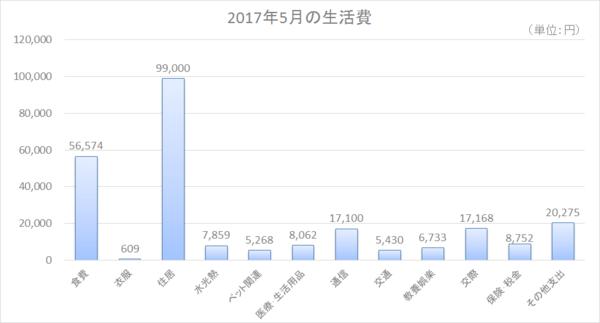 2017年5月の生活費.png