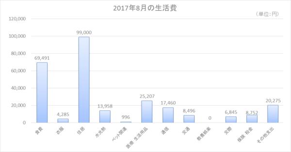 2017年8月の生活費.png