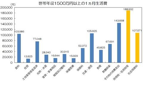世帯年収1500万円.jpg