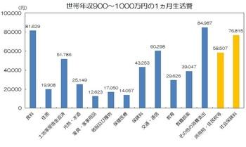 世帯年収900〜1,000万円の生活費.jpg