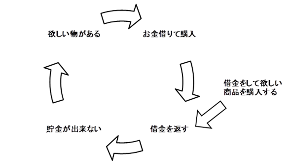 借金サイクル.png