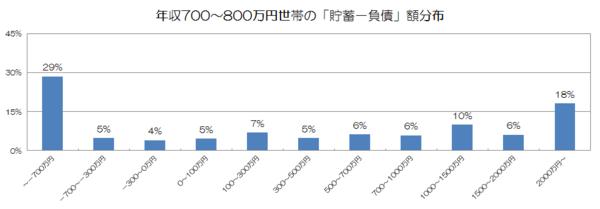 年収700〜800万円世帯の「貯蓄−負債」額分布.png
