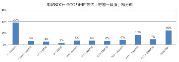 年収800〜900万円世帯の「貯蓄−負債」額分布.png