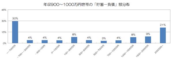 年収900〜1000万円世帯の「貯蓄−負債」額分布.png