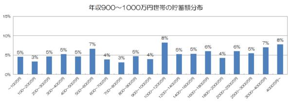 年収900〜1000万円世帯の貯蓄額分布.png