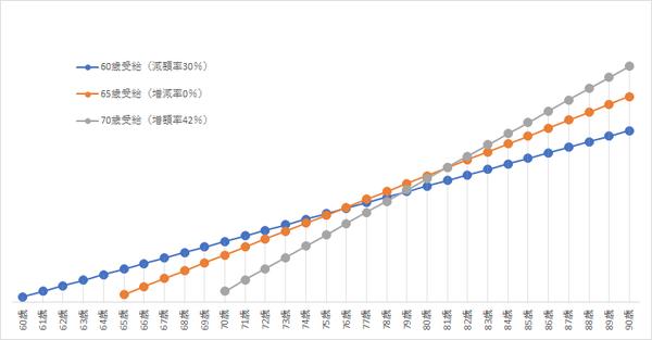 年金受給開始時期と受給総額の関係.png