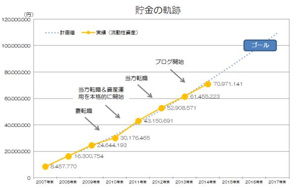 年間貯金額の軌跡グラフ.png