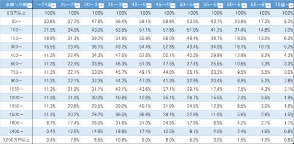 年齢別負債額の累計比率分布.png