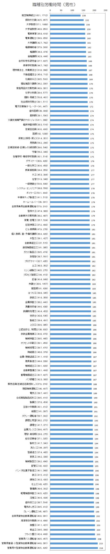 職種別労働時間(男性).png