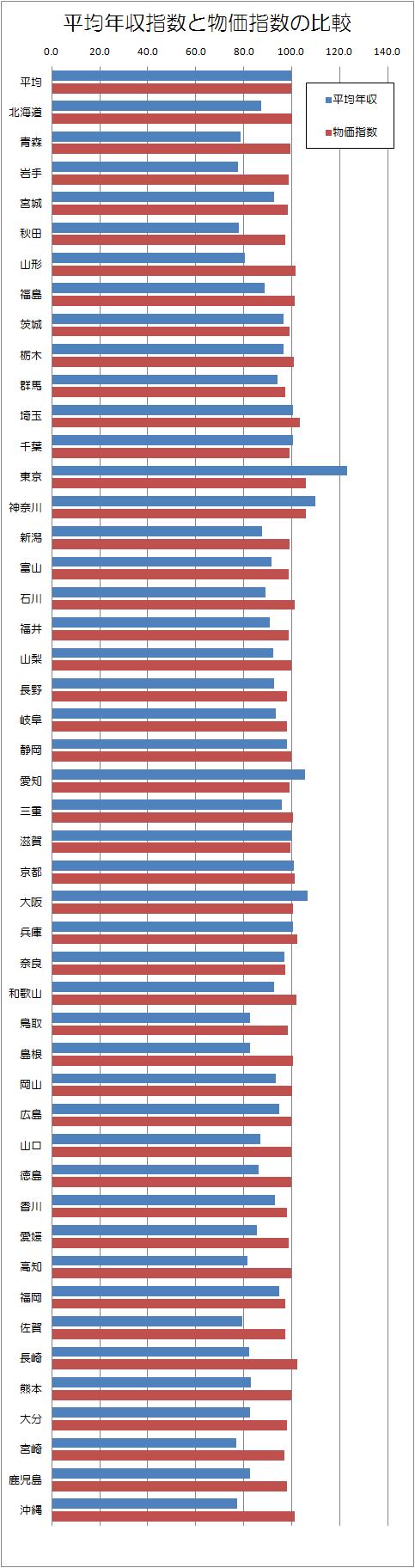 都道府県別平均年収と物価.png