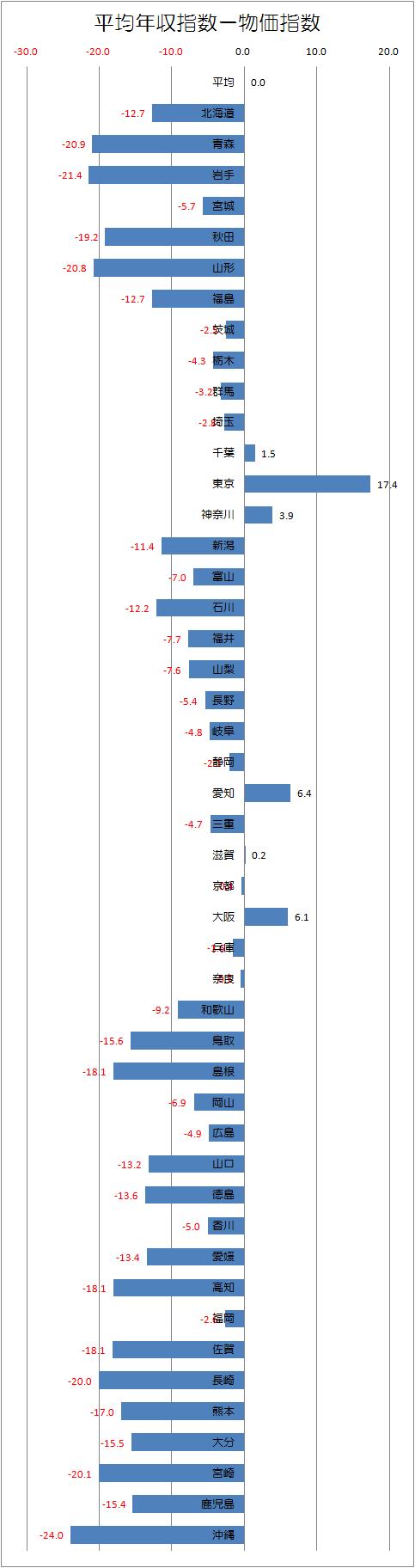 都道府県別平均年収と物価の差.png