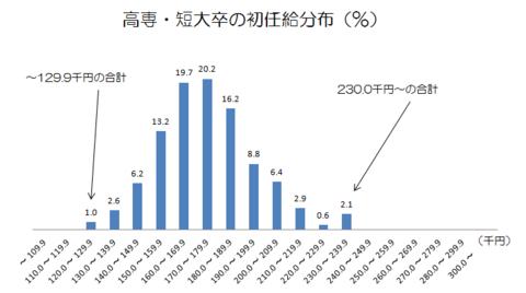 高専・短大卒の初任給分布.png