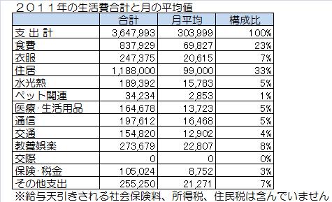 2011年の生活費合計と月の平均値.png