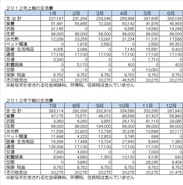 2012年の月別生活費.png