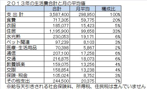 2013年の生活費合計と月の平均値.png
