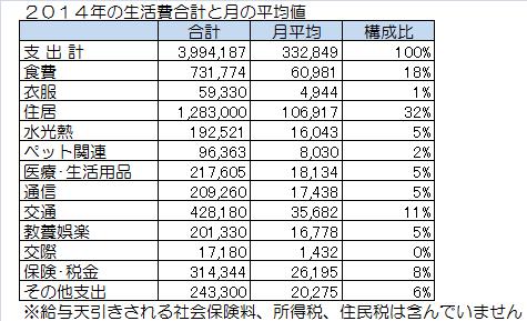 2014年の生活費合計と月の平均値.png
