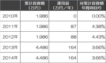 2014年までの運用成績.png