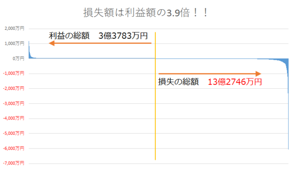 FXの利益総額と損失総額の比較.png